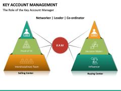 Key Account Management PPT Slide 49