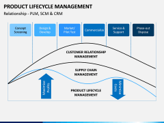 Product Life-cycle Management PPT Slide 6