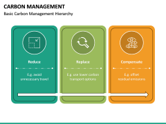 Carbon Management PPT Slide 17