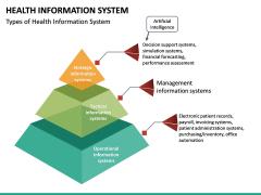 Health Information System PPT slide 17