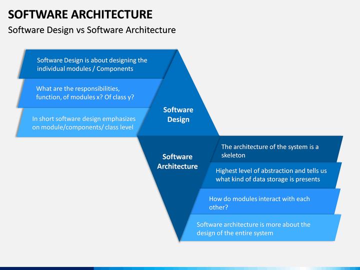 Software Architecture Powerpoint Template Sketchbubble