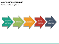 Continuous Learning PPT Slide 27