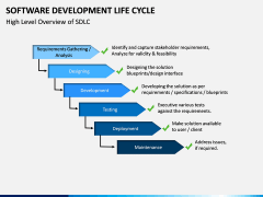Software Development Lifecycle PPT Slide 15