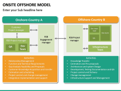 Onsite Offshore Model PPT Slide 37