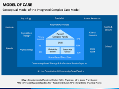 Model of Care PPT Slide 10
