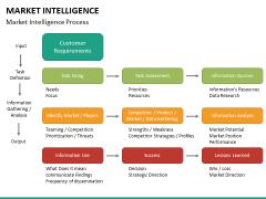 Market intelligence PPT slide 30