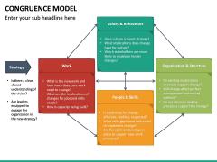 Congruence Model PPT Slide 25
