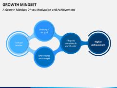 Growth Mindset PPT Slide 7