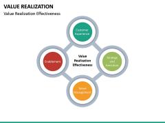 Value Realization PPT Slide 16