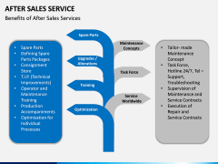 After Sales Service PPT slide 12
