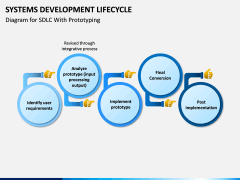 Systems Development Lifecycle PPT Slide 7