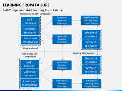 Learning from Failure PPT Slide 10