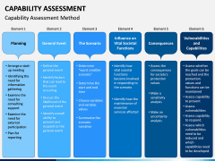 Capability Assessment PPT Slide 5
