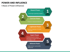 Power and Influence PPT Slide 15