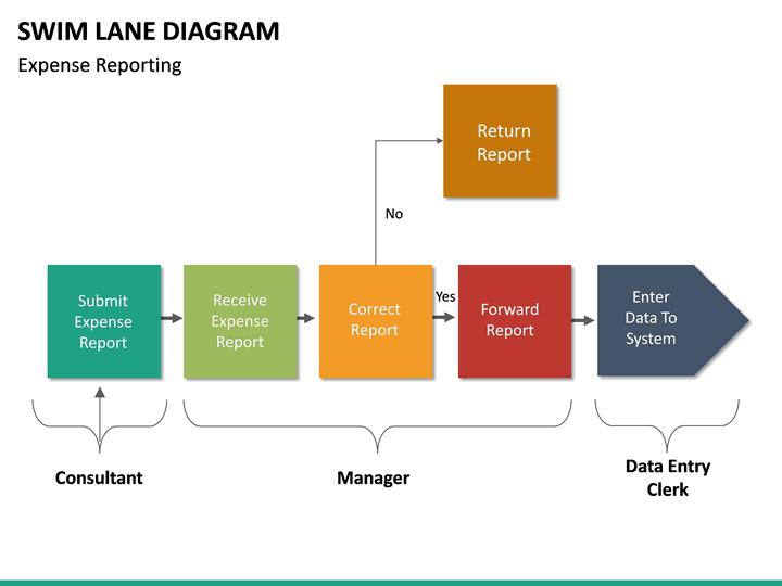 Swim Lane Diagram PowerPoint Template | SketchBubble