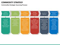 Commodity Strategy PPT Slide 15