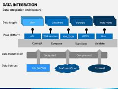 Data Integration PPT slide 8