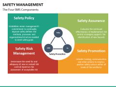 Safety management PPT slide 14