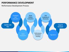 Performance Development PPT Slide 4