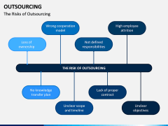 Outsourcing PPT Slide 13