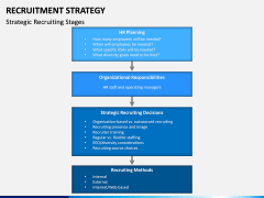Recruitment Strategy PPT Slide 12