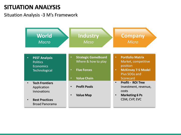 Situation Analysis PowerPoint Template | SketchBubble