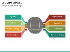 Cultural Change PPT Slide 14