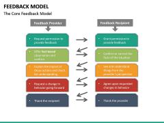 Feedback Model PPT Slide 30