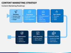 Content Marketing Strategy PPT Slide 5