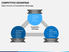 Competitive Advantage PPT Slide 6