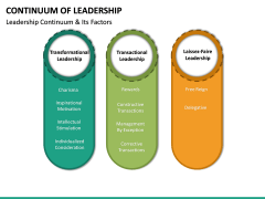 Continuum of Leadership PPT Slide 17