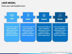 LAER Model PPT Slide 10