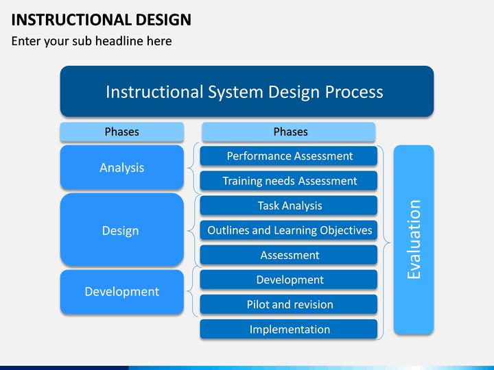 Instructional Design Powerpoint Template Sketchbubble