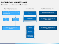 Breakdown Maintenance PPT Slide 15