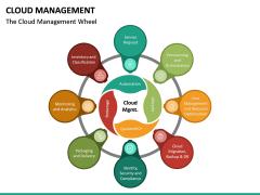 Cloud Management PPT Slide 20