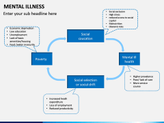 Mental illness PPT Slide 10