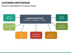 Customer Expectations PPT Slide 50