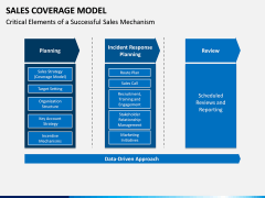 Sales Coverage Model PPT Slide 7