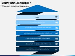 Situational Leadership PPT Slide 2