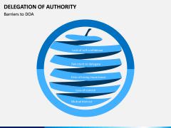 Delegation of Authority PPT slide 2