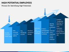 High Potential Employees PPT Slide 11