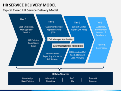 HR Service Delivery Model PPT Slide 1