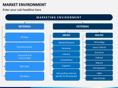 Market Environment PPT Slide 4