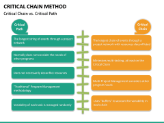 Criticial Chain Method PPT Slide 16