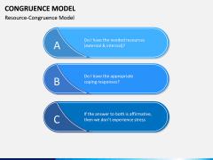 Congruence Model PPT Slide 4