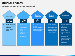 Business Systems PPT Slide 12