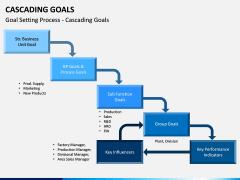Cascading Goals PPT Slide 1