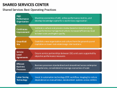 Shared Services Center PPT Slide 25
