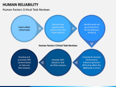 Human Reliability PPT Slide 8