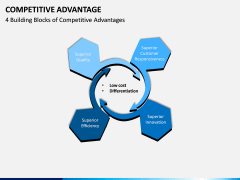 Competitive Advantage PPT Slide 3